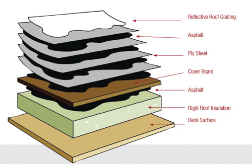 built up roofing diagram
